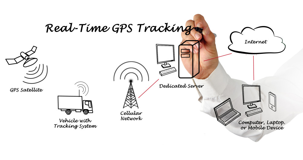 Clearing Up the Confusion with GPS Tracking Solutions